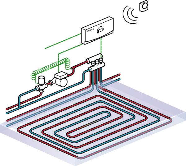 Schema de principiu a unui sistem de incalzire prin pardoseala
